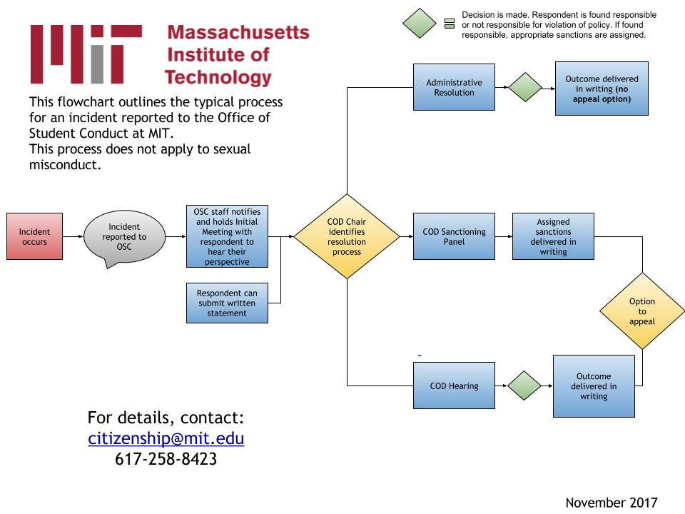 MIT student conduct process flowchart
