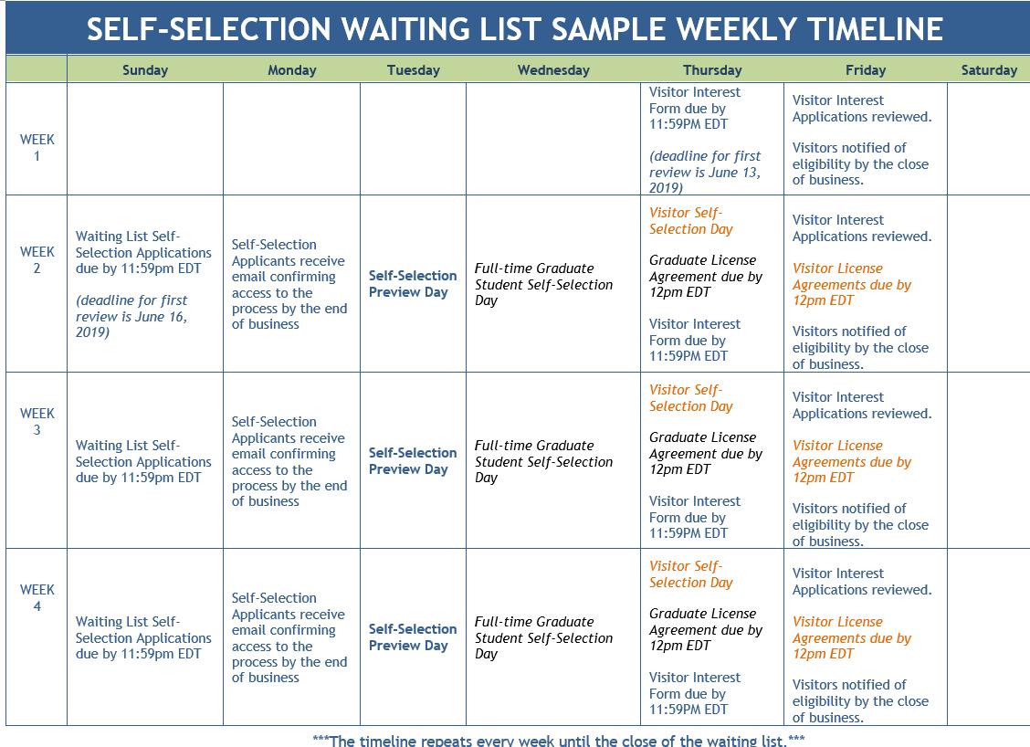 Self-Selection Waiting List