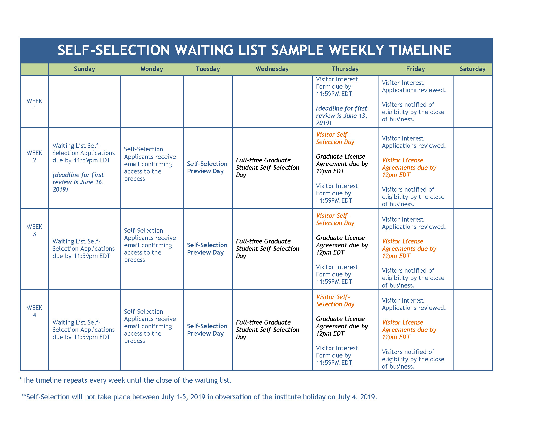 Self-Selection Waiting List Timeline